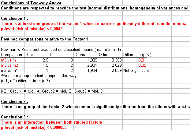 ad Science : StatEL, statistical softwares on Excel / Two-way Anova