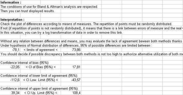 Ad Science Statel Statistical Softwares On Excel Bland Altman