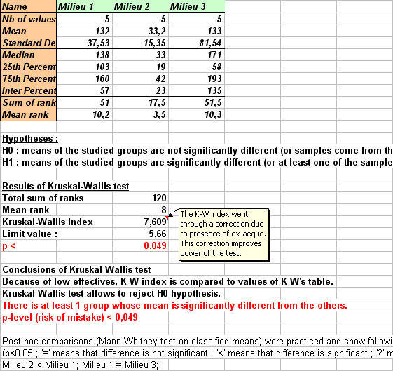 Ad Science Statel Statistical Softwares On Excel Test