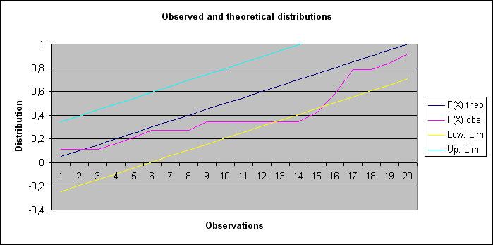 Ad science statel statistical softwares on excel test for Table kolmogorov smirnov