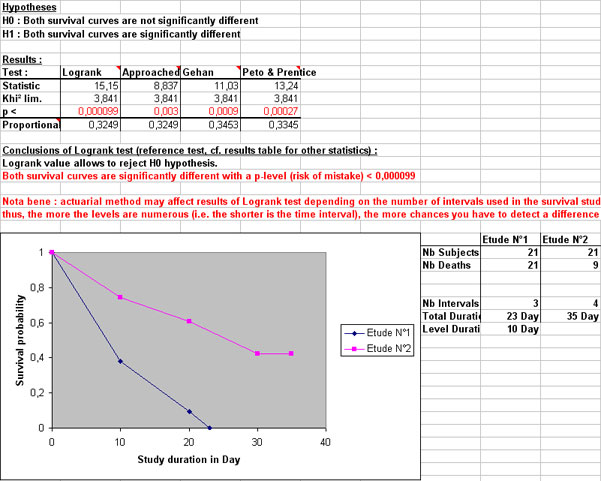 ad science statel statistical softwares on excel comparison of