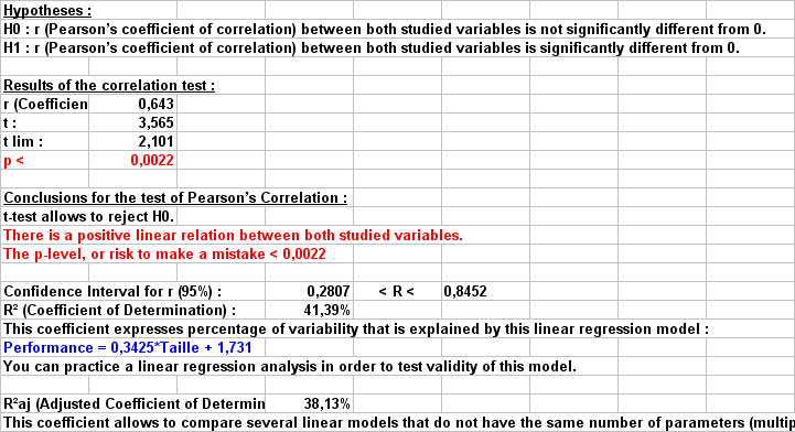 explain how quartiles percentiles and the correlation coefficient are used to draw useful conclusion