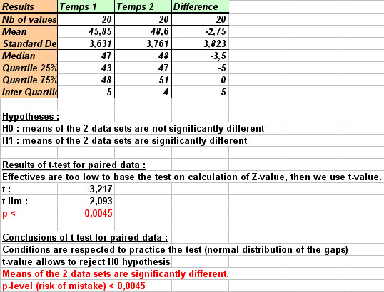 Ad Science Statel Statistical Softwares On Excel T Test For