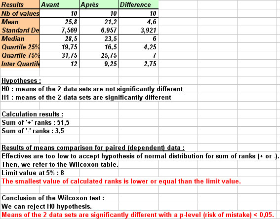 Ad Science Statel Statistical Softwares On Excel Test Of Wilcoxon